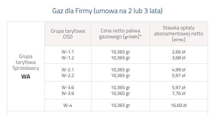 ceny gazu tauron 2015