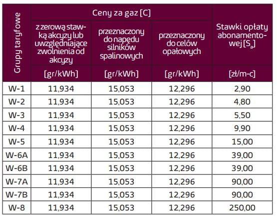 energa gaz ziemny cena